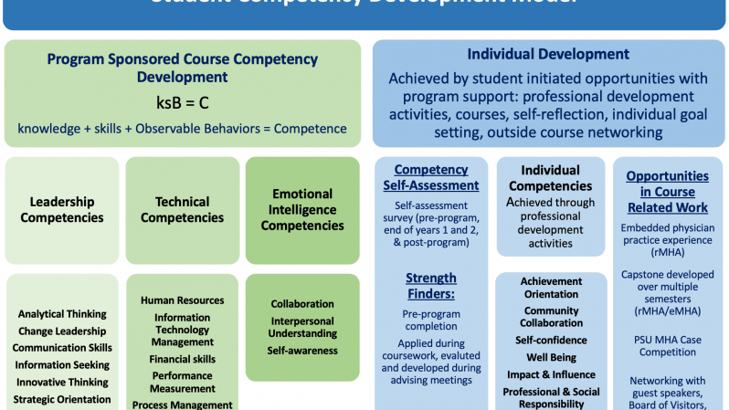 PSU MHA Competency Model 2020